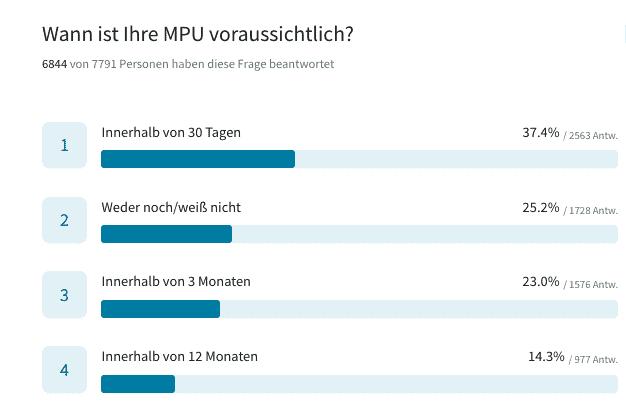 MPU-Fehler - Die größten MPU-Fehler vor und während Ihrer MPU-Vorbereitung.