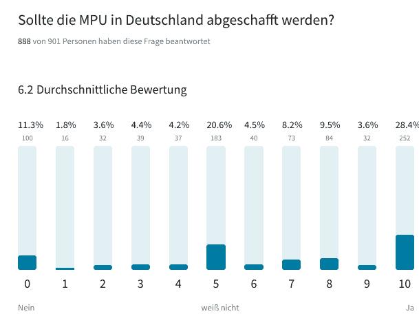 Medizinisch-Psychologische Untersuchung - MPU: Sollte die MPU in Deutschland abgeschafft werden?